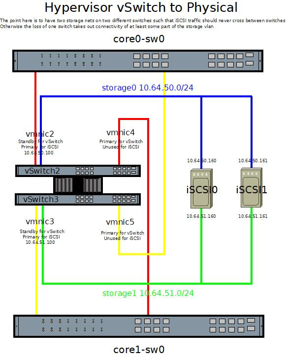 Multiple interfaces, same subnet, different switches | iXsystems